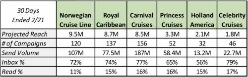 Cruise Lines Inbox Metrics
