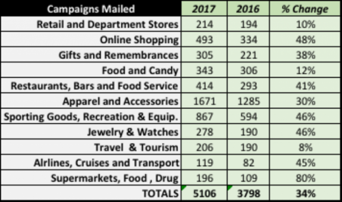 July 4th Email Campaign Metrics