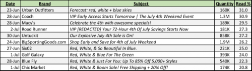 July 4th Email Subject Lines