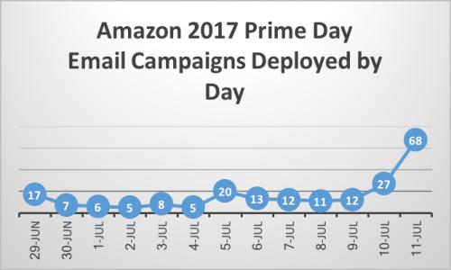 Amazon 2017 Prime Day Campaign