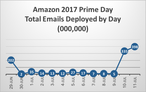Amazon 2017 Prime Day Total Emails