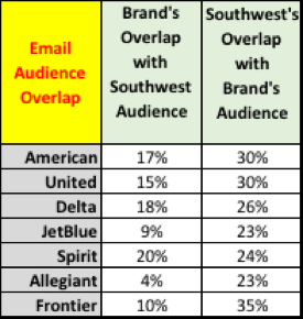 Email Audience and Airlines Overlap