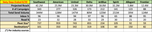 Airline Email Marketing Metrics