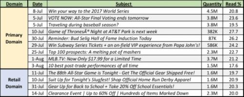 MLB Campaign Domains
