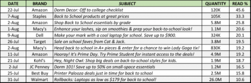 Back-to-School Email Subject Lines Performance