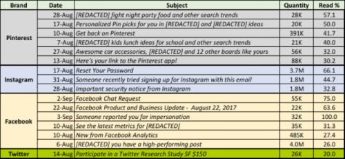 Social Media Subject Lines Metrics