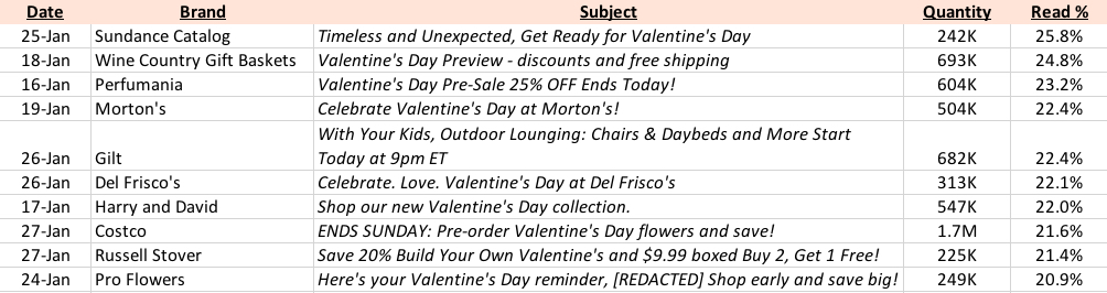 Valentine's Day Subject Lines