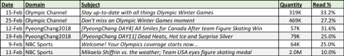 Olympic Subject Lines
