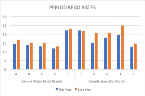 email read rates metrics