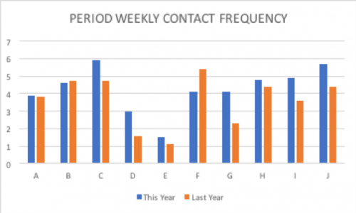 Email Contact Frequency