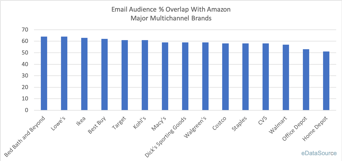 Amazon Email Overlap