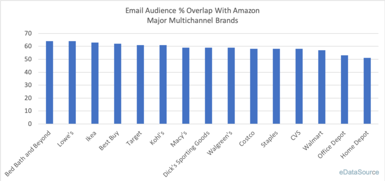 Email Overlap: Amazon and Major Retailers