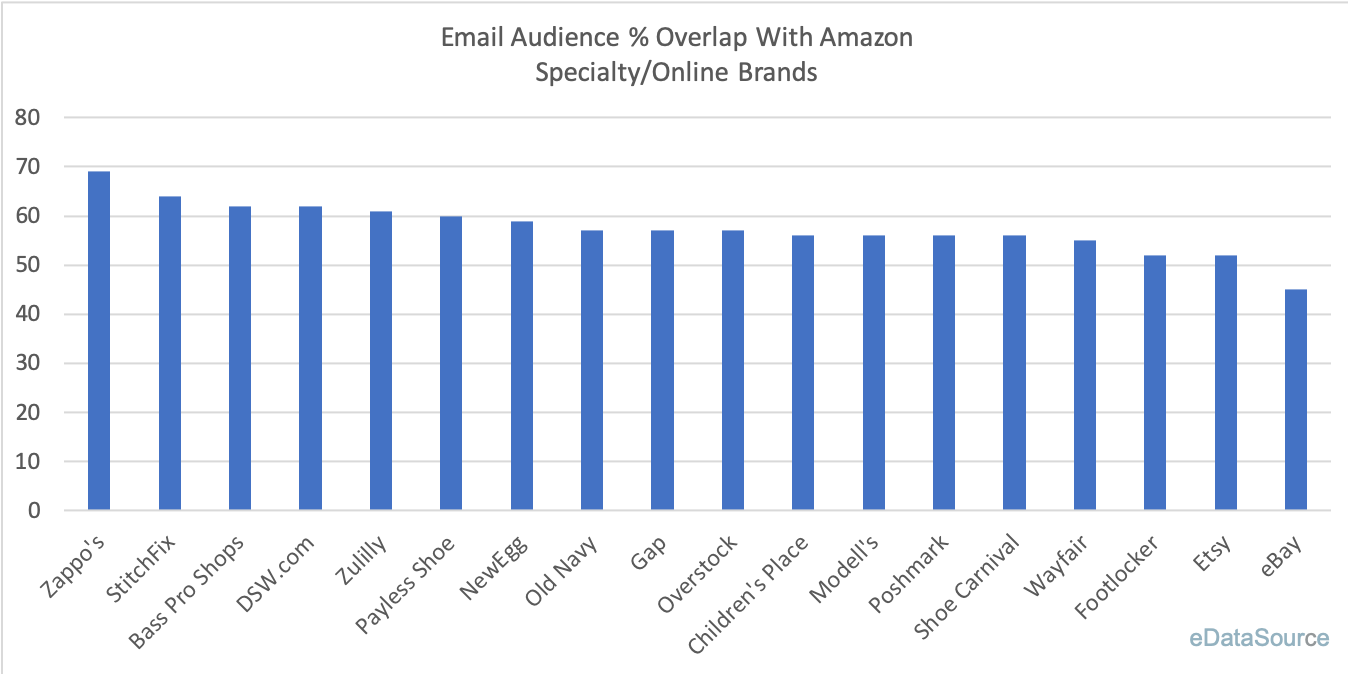 Amazon Email Overlap 2
