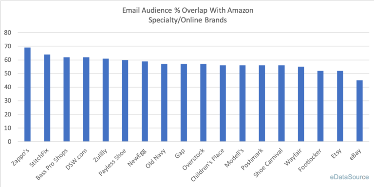 Email Overlap: Amazon and Specialty/Online Retailers